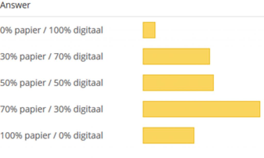 UPDATE Uitslag poll: Wat is momenteel de verhouding tussen papier en digitaal lesmateriaal?