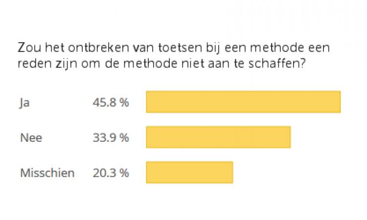 Uitslag poll: Is een methode interessant zonder toets?