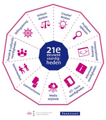 21st-century-skills-kennisnet