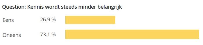Poll kennis minder belangrijk