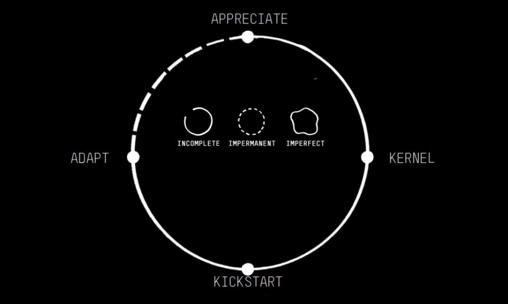 De perfecte les in 4 stappen