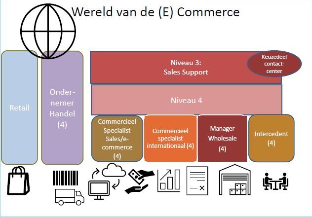 kwalificatiedossiers Handel ecommerce